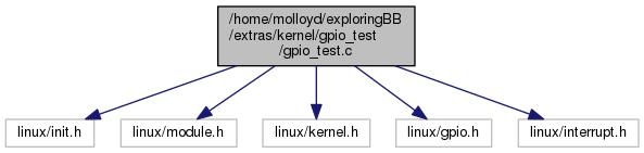 Exploring BeagleBone: LKMs (by Derek Molloy): /home/molloyd