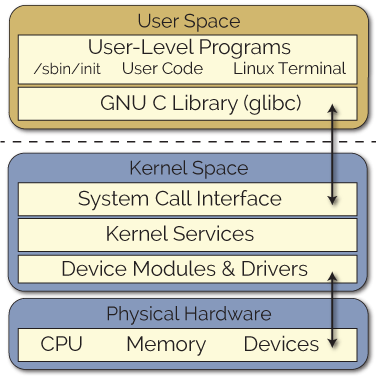 Writing a Linux Kernel Module — Part 1: Introduction | derekmolloy ie